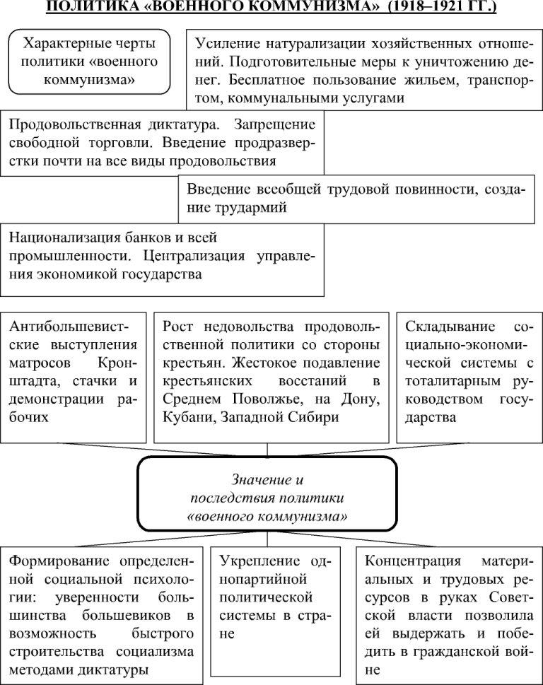политика военного коммунизма реферат
